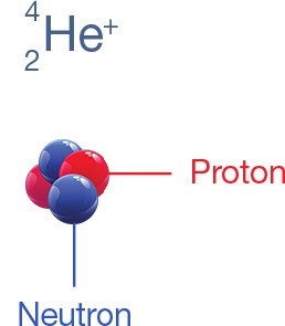 1 - The Alpha Particle