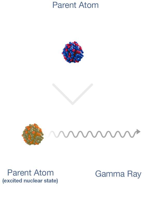 4 - Gamma decay, X-ray