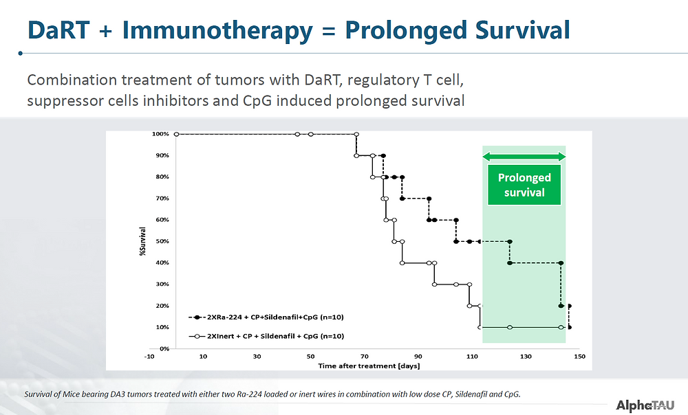 DaRT + Immunotherapy = Prolonged Survival
