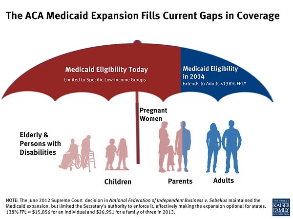 aca-medicaid-expansion-fills-current-gap