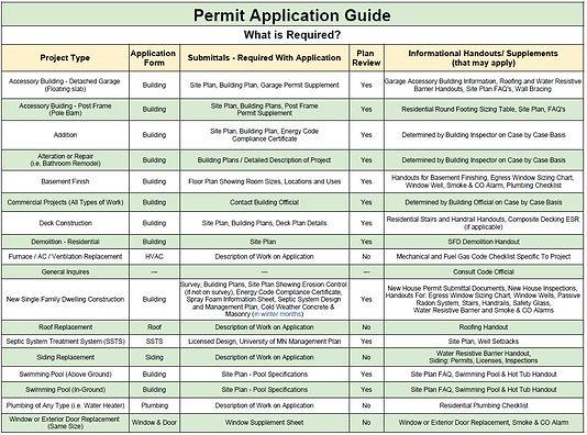 Permit Application Guide