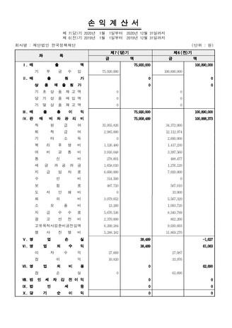 2020년 기부금 모급액 및 지출내역