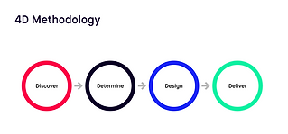 UX 4D Methodology