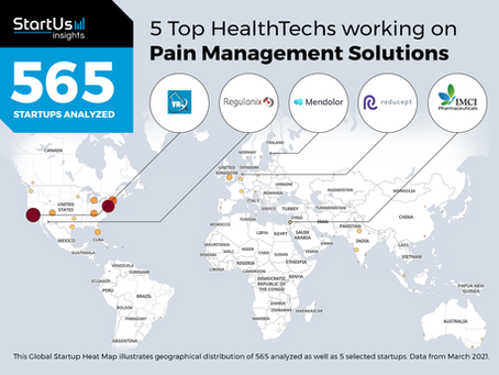IMCI has been selected in the Top 5 HealthTechs working on Pain Management Solutions