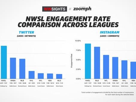 WINSIGHTS: NWSL Social Engagement Tops Major Pro Sports