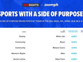WINSIGHTS: Sports Twitter With A Purpose Works