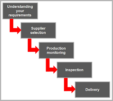 sourcing-process.png