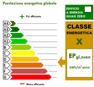 Classe energetica: scopriamo di cosa si tratta