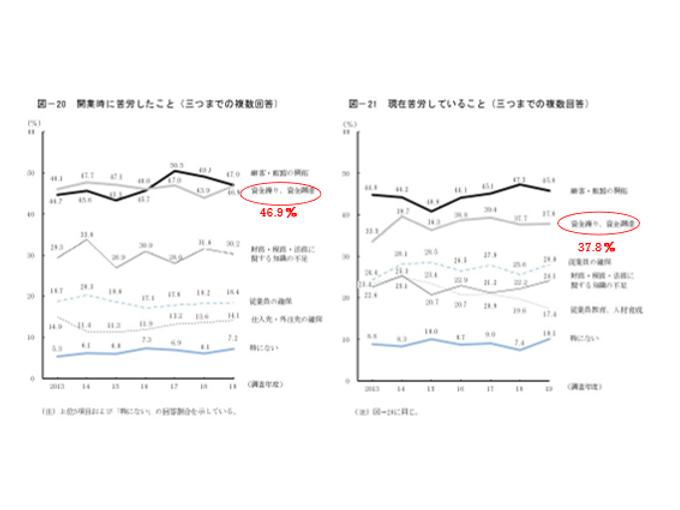 苦労グラフ.png