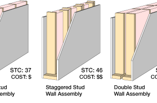 The Soundproofing System