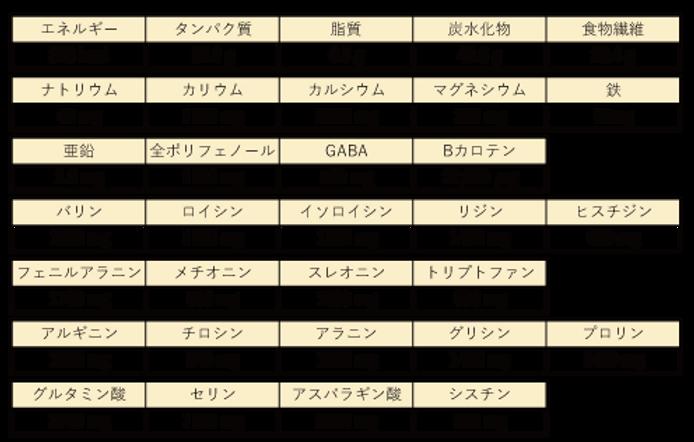 スタースーパーフーズ栄養成分1.png