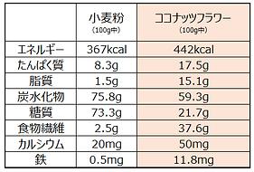 ココナッツフラワー成分表.png