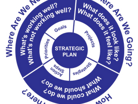 Facilitating a Strategic Plan Foundation: 3 Key Questions