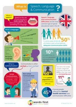 Speech,-Language-&-Communication-Infographic-A4