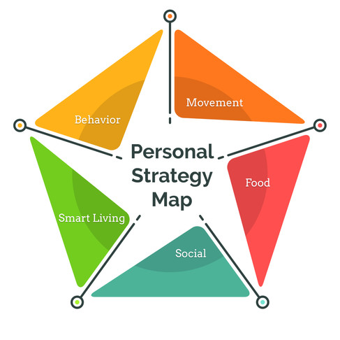 Develop a personal strategy in five key life areas