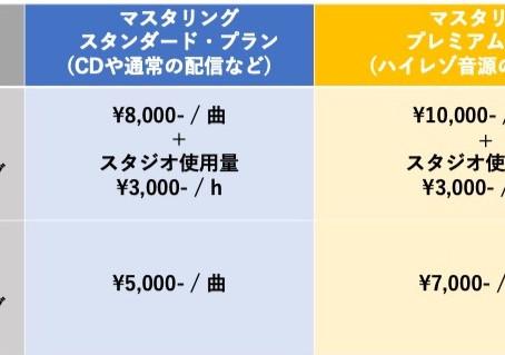 マスタリング料金改定のお知らせ    (2020年10月1日より適用)