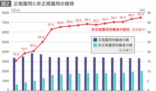 正規雇用と非正規雇用の推移グラフ