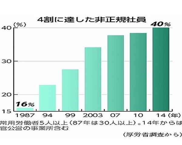非正規社員の増加グラフ