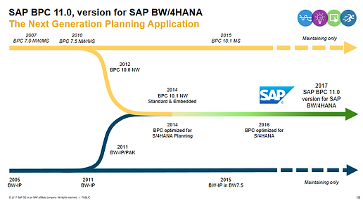 What is about SAP BPC? - Blog de Cobaltaire Consulting