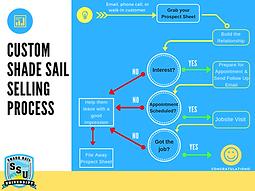 Custom Shade Sail Selling Process (1).pn