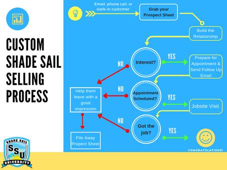 SSU Chapters 2 and 3 - Shade Sail Design and Selling Shade Sails
