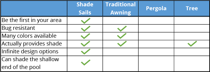 Comparison chart of Shade Sails and other outdoor shade options.