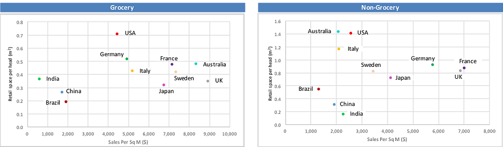 Figure 2 - Sales Area Provision And Productivity: Top 8 Global Markets By Retail Sales