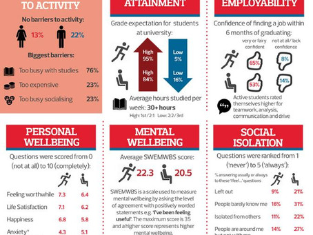 Physical activity holds key to improving student mental health – new study