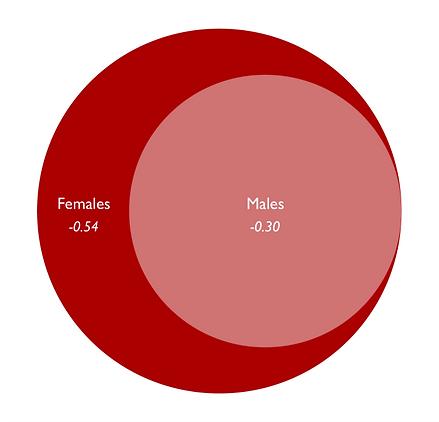GendernoLabels.png