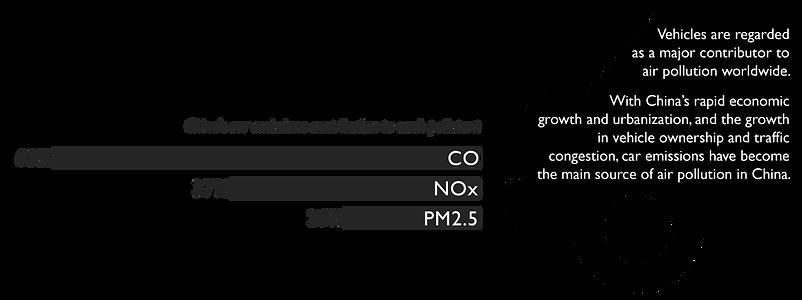 3car+emission+contribution.png