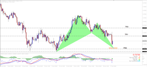 AUDUSD Bullish Bat Pattern (H1)