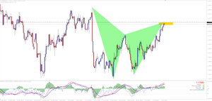 EURUSD H4 Bearish Gartley