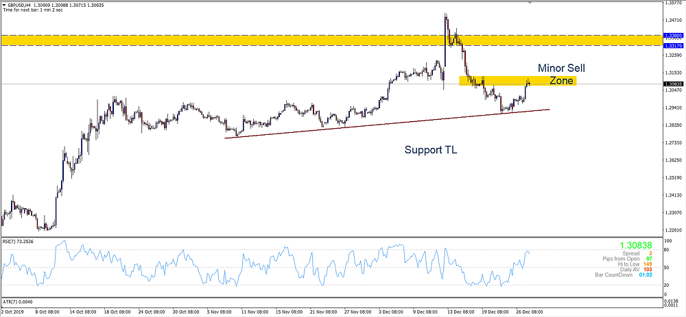 GBPUSD H4 in a sell zone