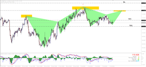USDJPY H1 Bearish Gartley