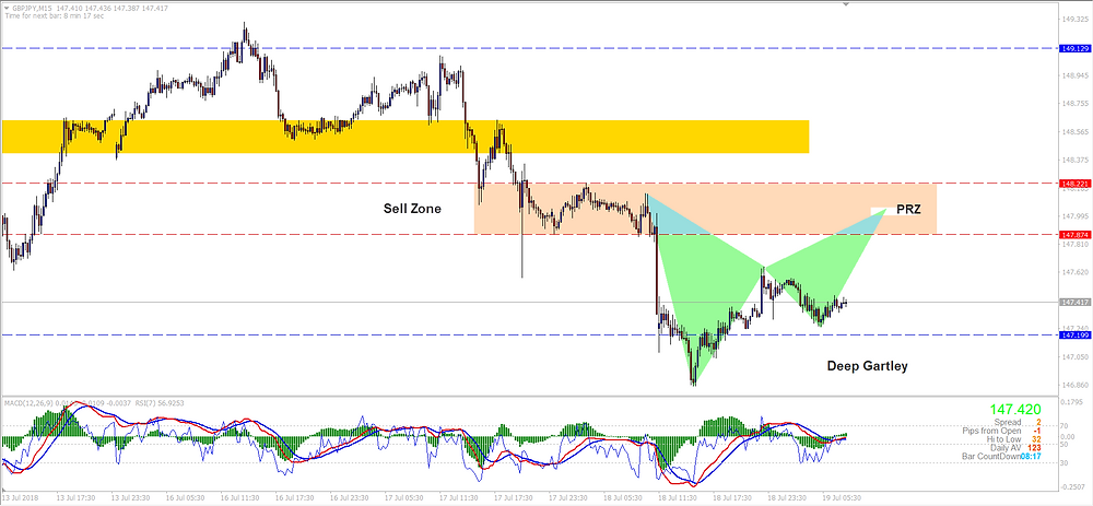 GBPJPY M15 Deep Gartley