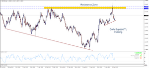 GBPUSD Daily Resistance Zone