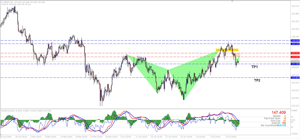 GBPJPY Shark Hitting TP1