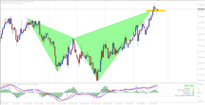 GBPJPY H4 Bearish Shark