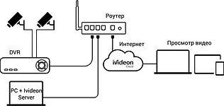 Схема работы видеонаблюдения.jpg