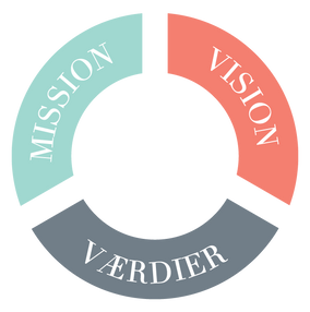 M2C mission, vision, værdier