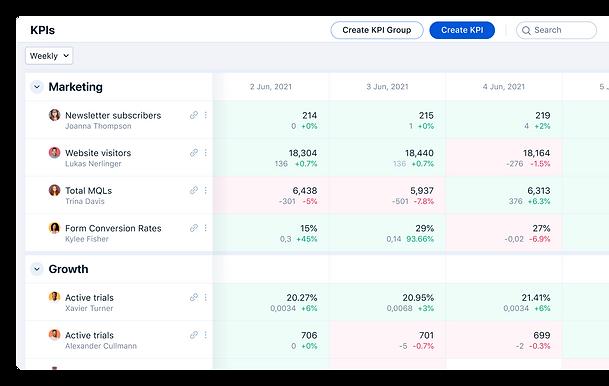 Gtmhub KPIs