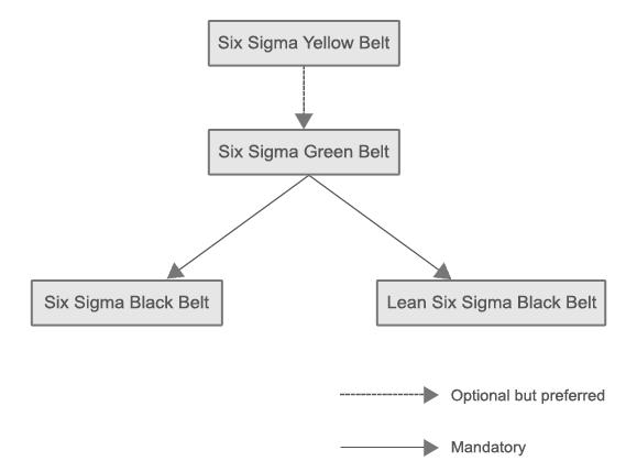6sigmastudy Certification Hierarchy