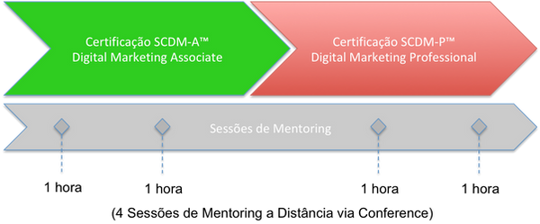 Processo Certificação Digital Marketing