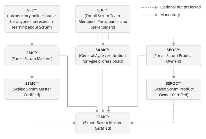 Scrumstudy_Certification Hierarchy