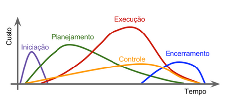 Grupos Processos de Gestão de Projetos