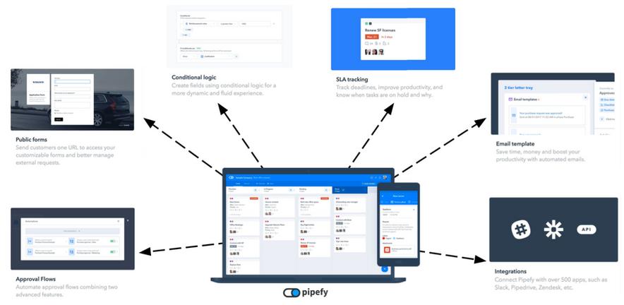 Pipefy, 100% Customizável.png