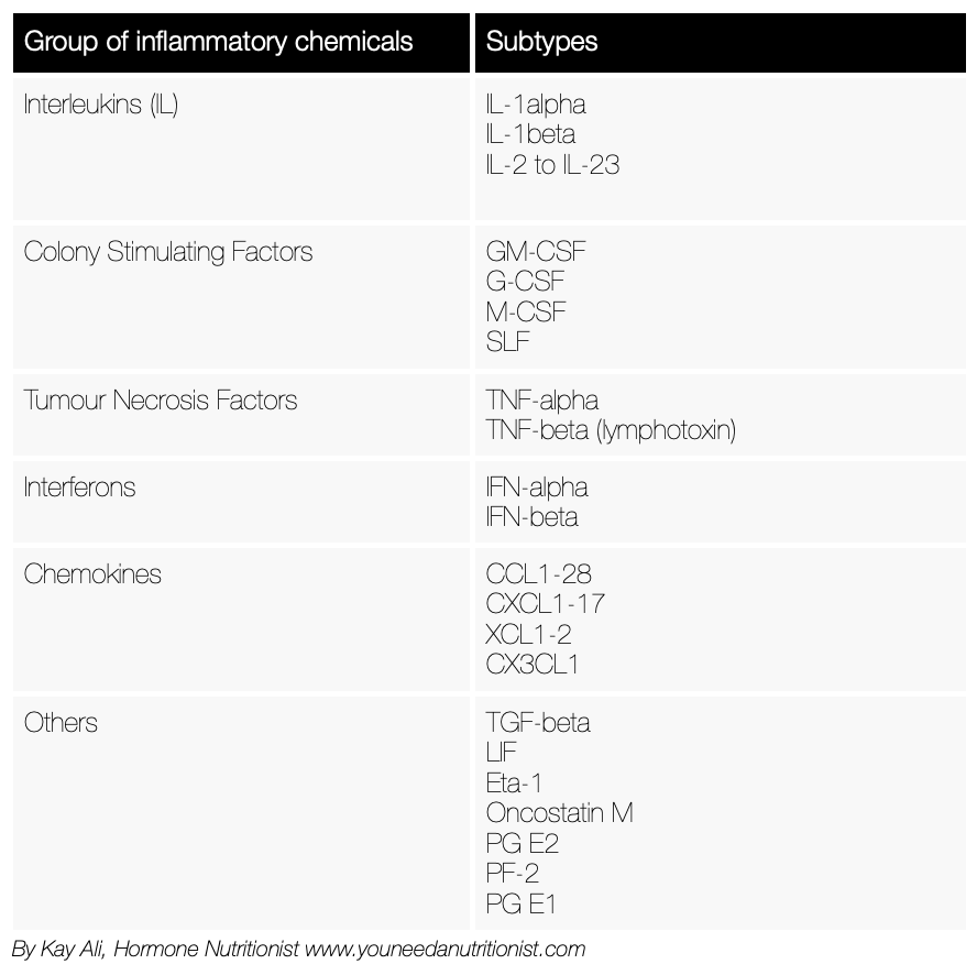 Glossary of inflammatory chemicals made by the body and immune system