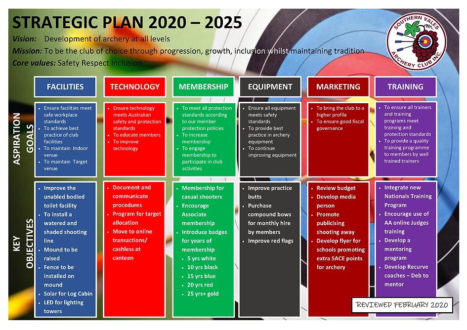 Strategic Plan 7 2020 - 2025 February 20