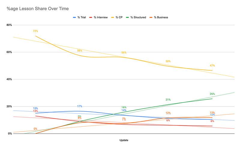 italk lessons breakdown over time