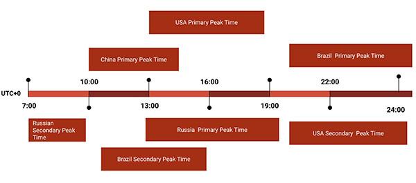 italki peak times UTC